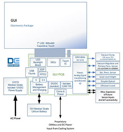Electronic System Architecture and Design - Product Design Services